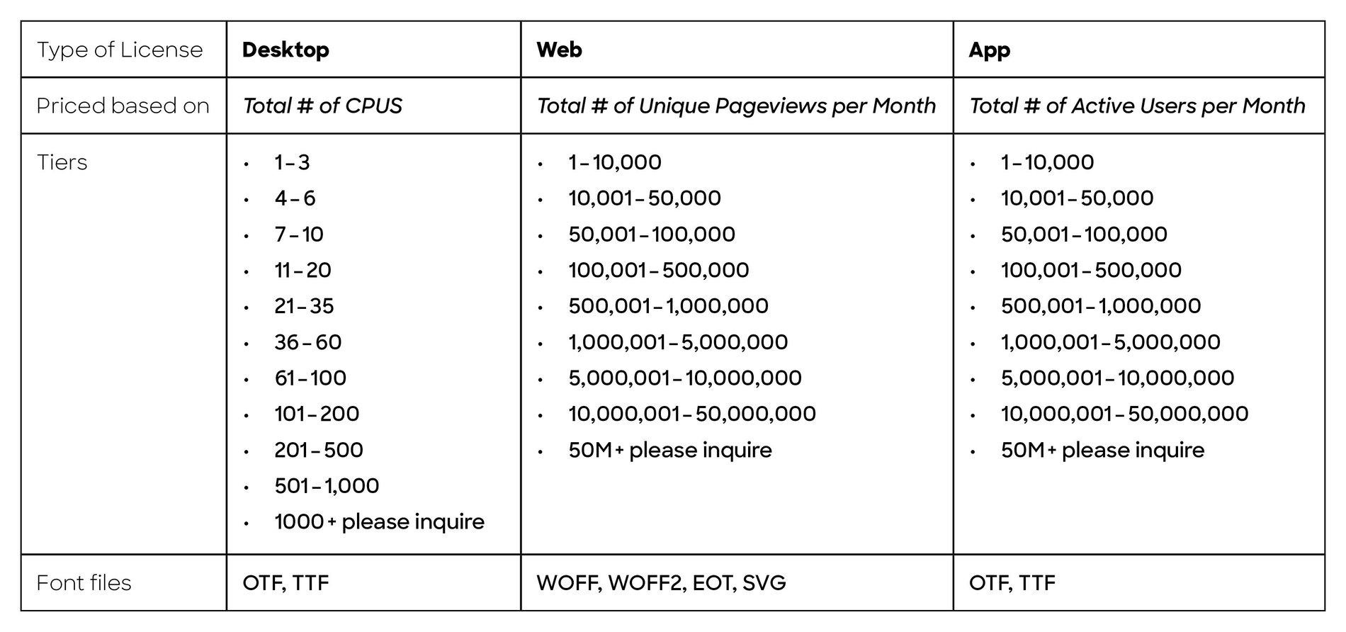 FAQ-license-chart.jpg